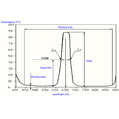 Band Pass Filters Curve